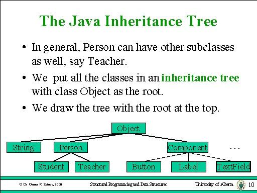 Java Inheritance Tree The Java Inheritance Tree