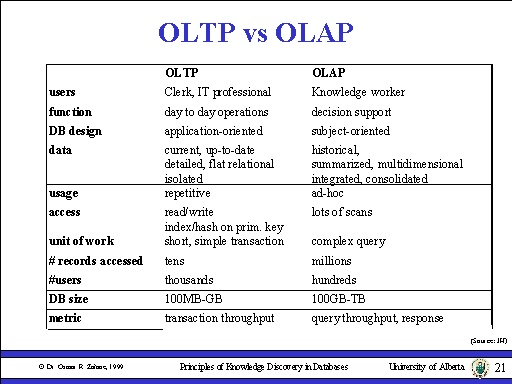 OLTP or OLAP | Everything About Data