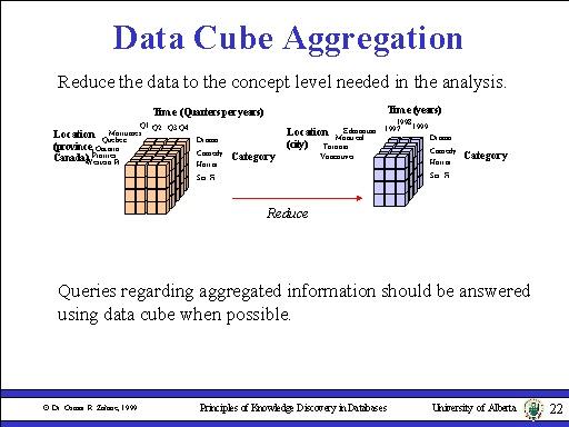 Data Cube Aggregation